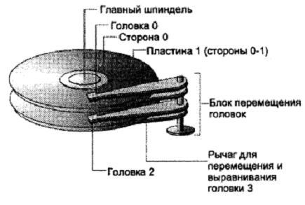 Схема устройства жесткого